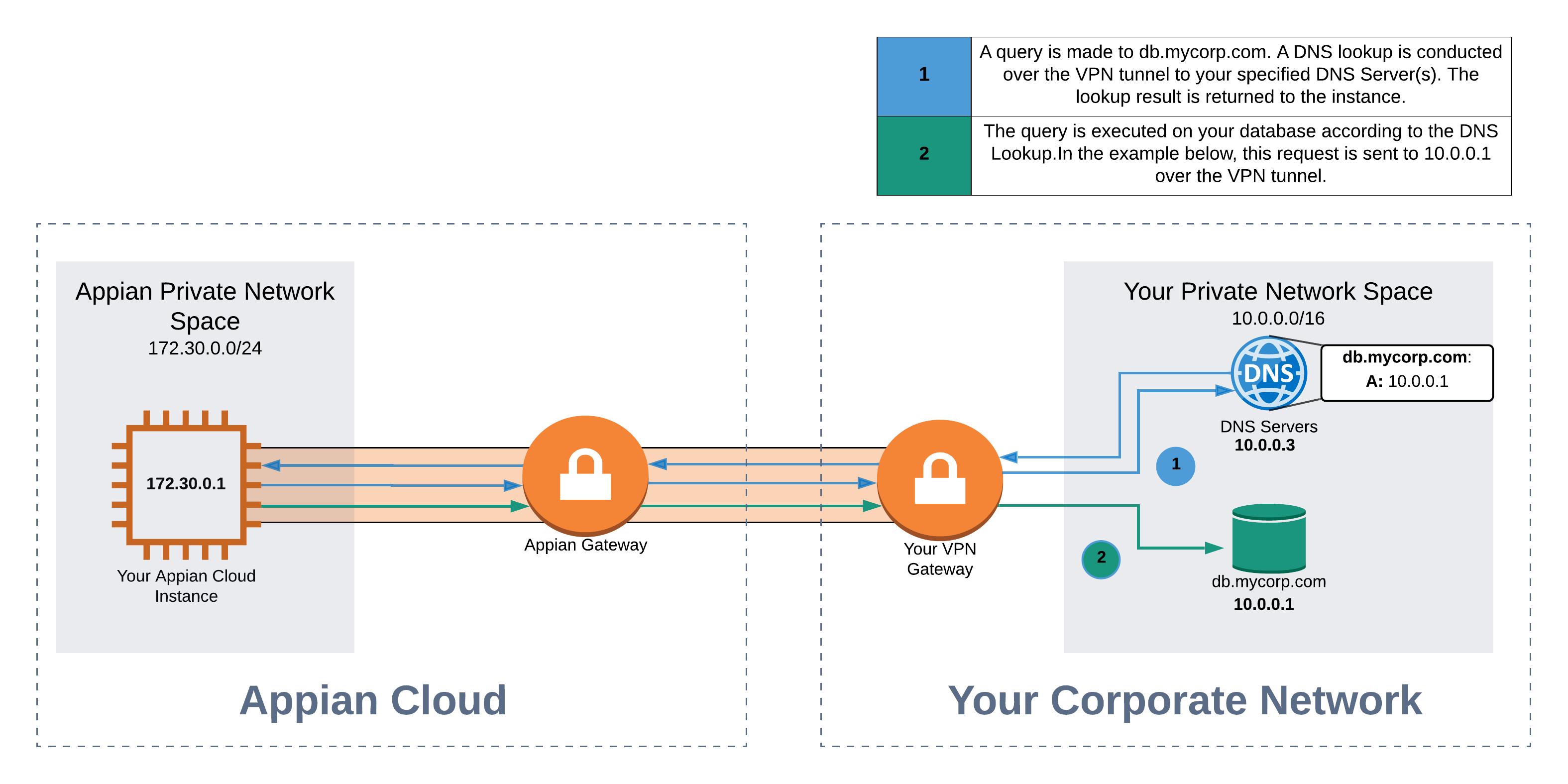 Appian Cloud VPN Integration [Integrating with Appian Cloud]